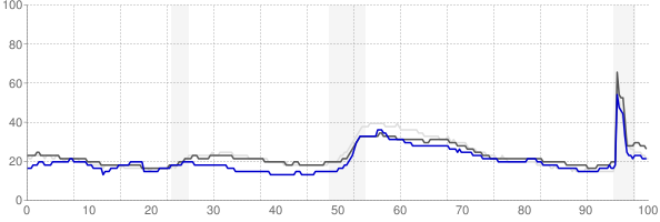 Chambersburg, Pennsylvania monthly unemployment rate chart